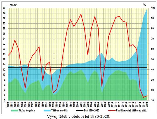 Vývoj těžeb v období 1980-2020